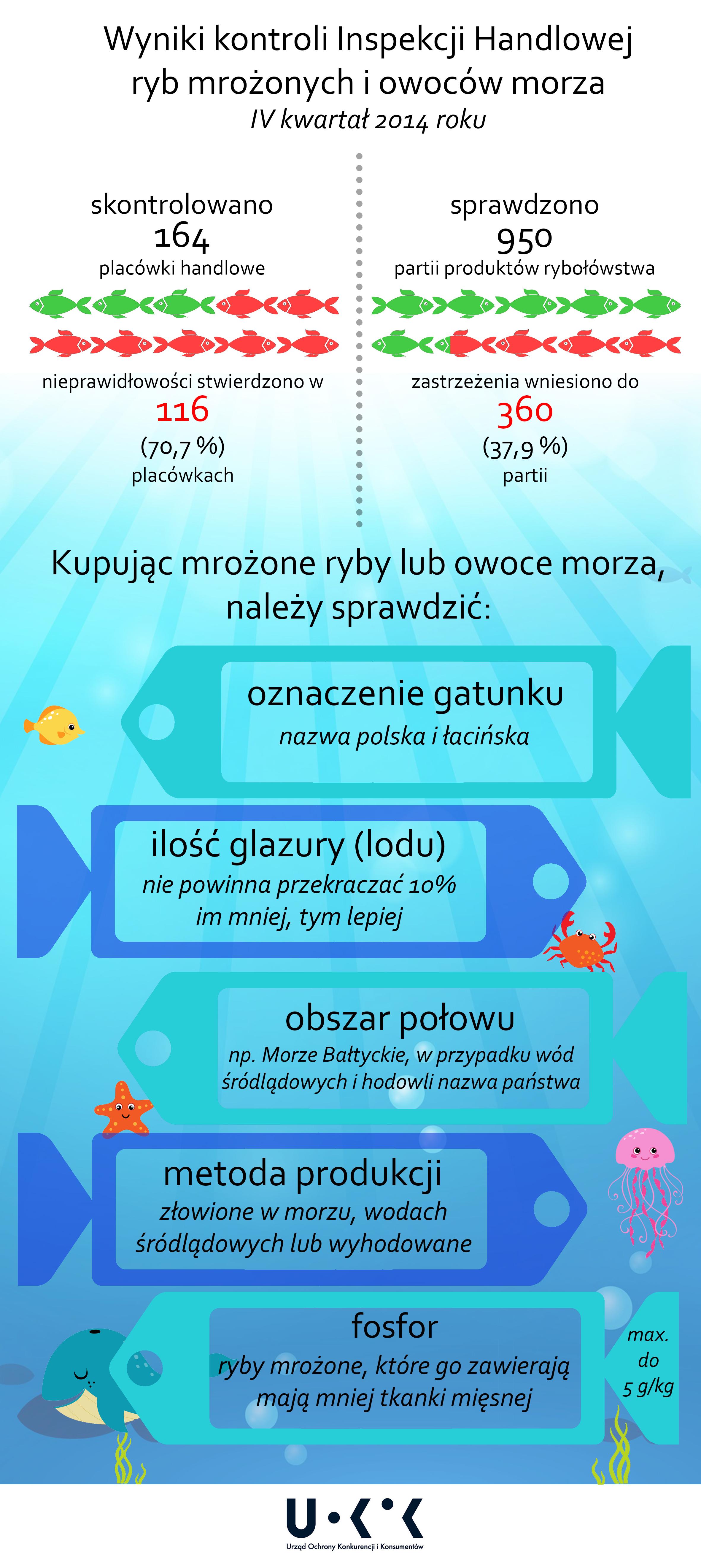 Infografika - ryby