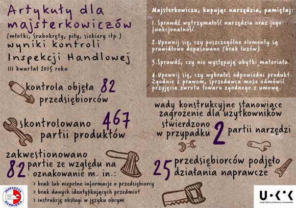 infografika_-_kontrola_Inspekcji_Handlowej_-_artykuły_dla_majsterkowiczów