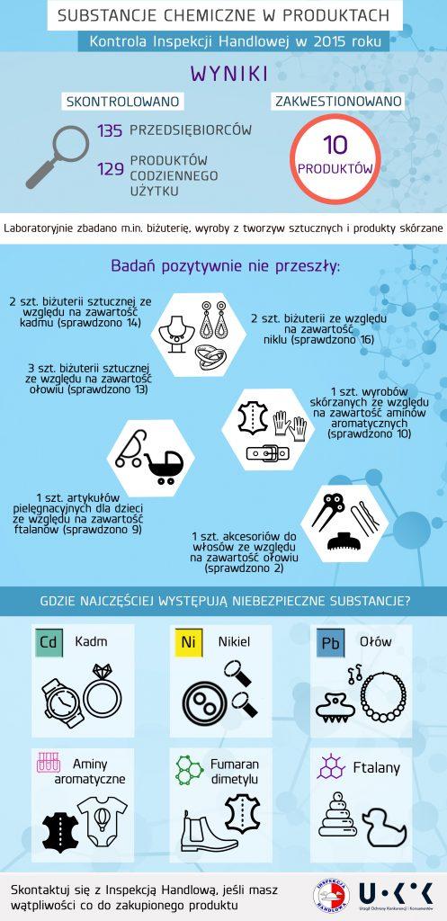 uokik_infografika_kontrola_ih_substancje_chemiczne_w_produktach